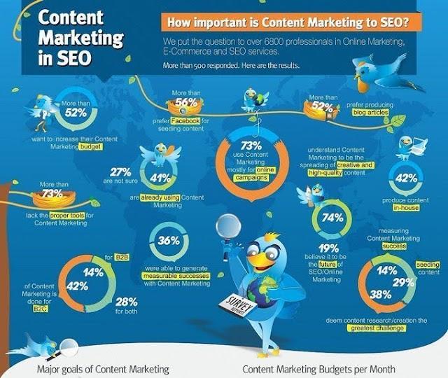 Pentingnya #contentmarketing di #SEO