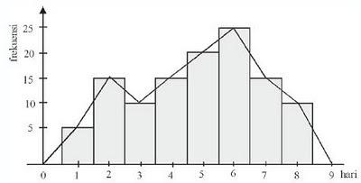 Lhasmiie cha dihapus maka akan diperoleh poligon frekuensi berdasarkan contoh di atas dapat dibuat poligon frekuensinya seperti gambar berikut ini ccuart Choice Image