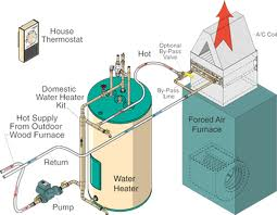 Heat handlers and water to air heat exchangers for Hot air heating system
