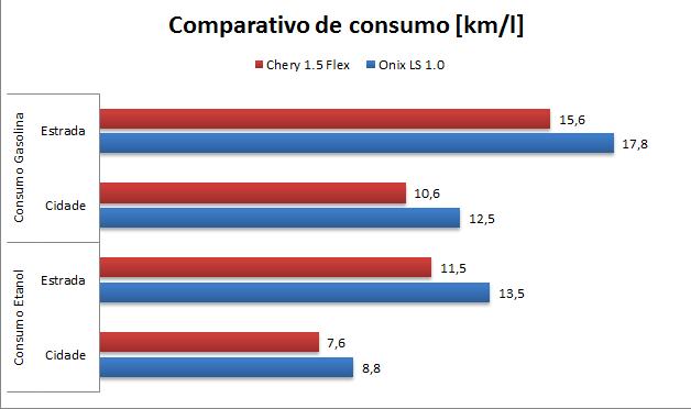 Chevrolet Onix LS 1.0 2016 - consumo