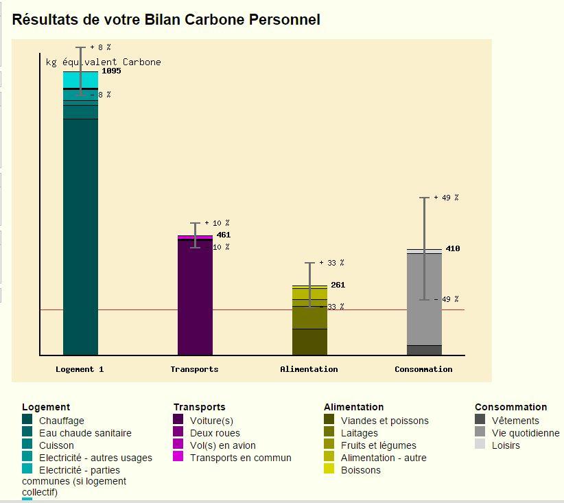 babone 5go 2 calculer son bilan carbone. Black Bedroom Furniture Sets. Home Design Ideas