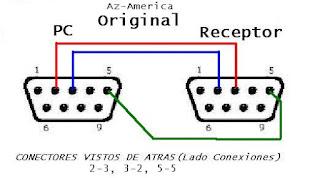"""Como """"revivir"""" un Openbox X5 - Página 2 Conexionesreceptoralt0"""