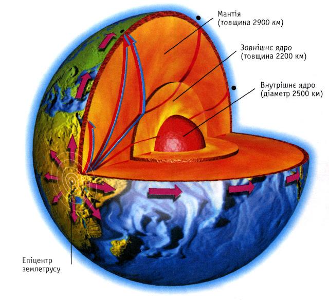 Что связано с ядром в земле