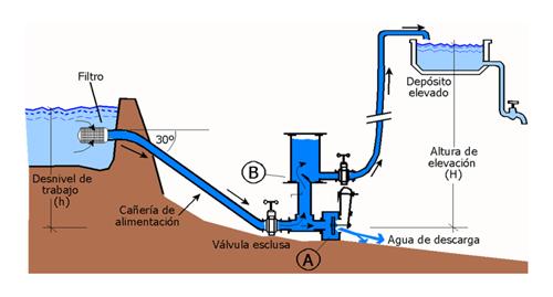 valvula conduccion agua: