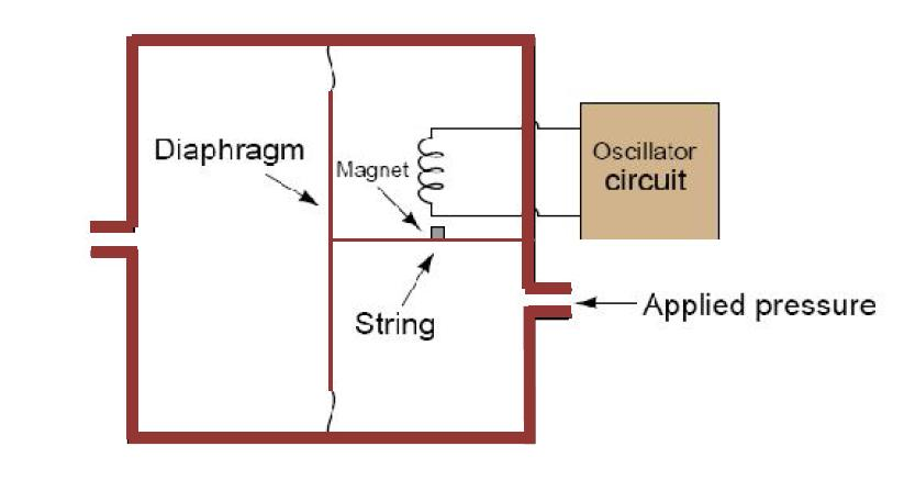 vibrating wire sensors learning instrumentation and control temperature variations in this sensor require temperature compensation this problem limits the sensitivity of the device