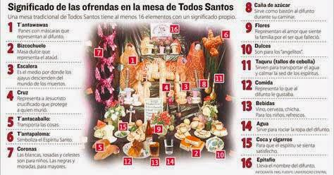 Hay 16 elementos infaltables en la mesa de Todos Santos
