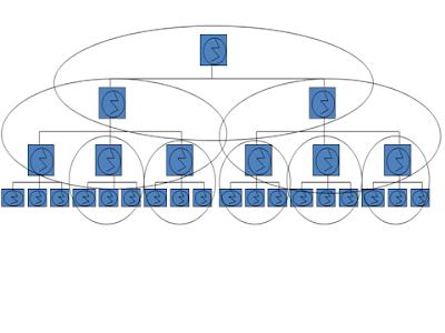 tugas management umum: 10. Teori Peniti Penyambung (The Linking Pin ...