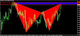 Gartley bearish harmonic pattern GBPJPY