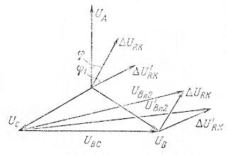 Векторная диаграмма напряжений контура распределения реактивной нагрузки