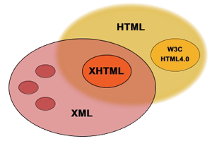 HTML To XHTML Code Converter Online Tool