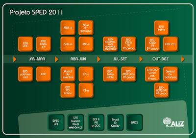 NeXT Software Projeto SPED 2011 NFe 2.0