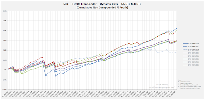 Iron Condor Equity Curves SPX 66 DTE 8 Delta Risk:Reward Exits