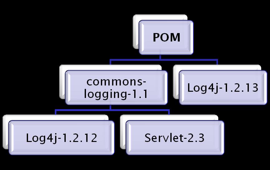 Apache commons logging maven dependency