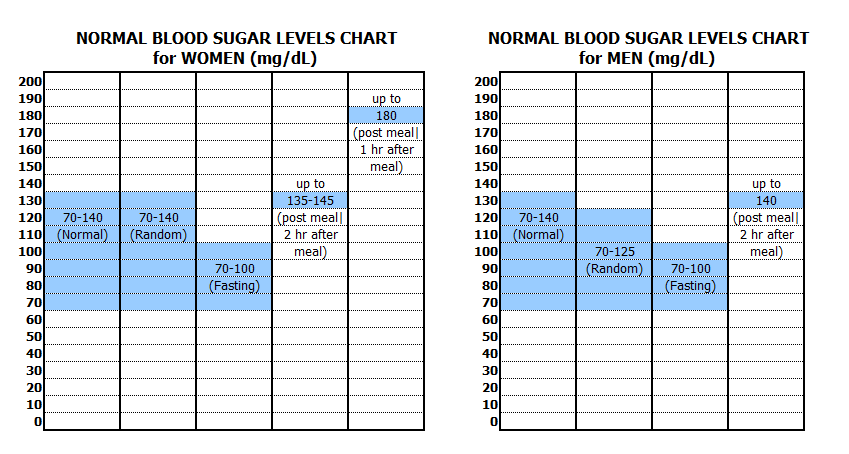 chart for blood sugar