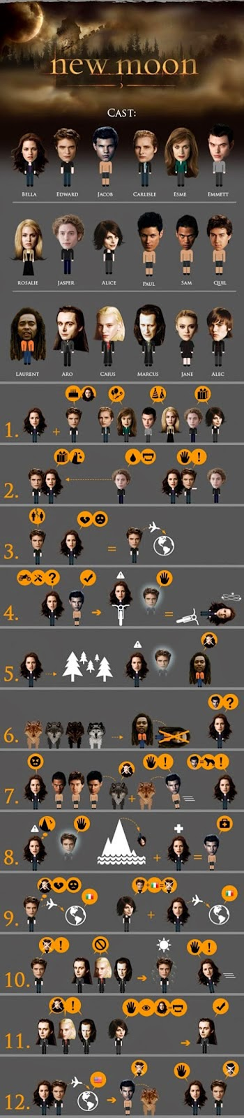 Infografía-The-Twilight-Saga