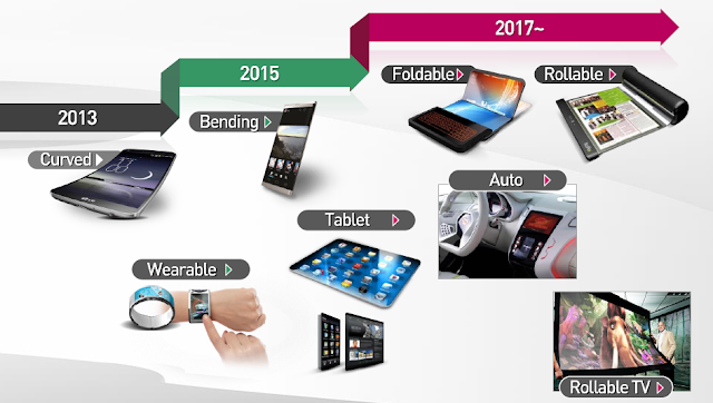 LG Display roadmap