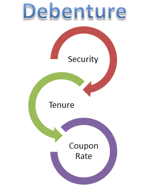 what are debentures Bonds & debentures: bonds and debentures are just two of the many qualified investments approved by canada revenue agency for inclusion in a registered account.