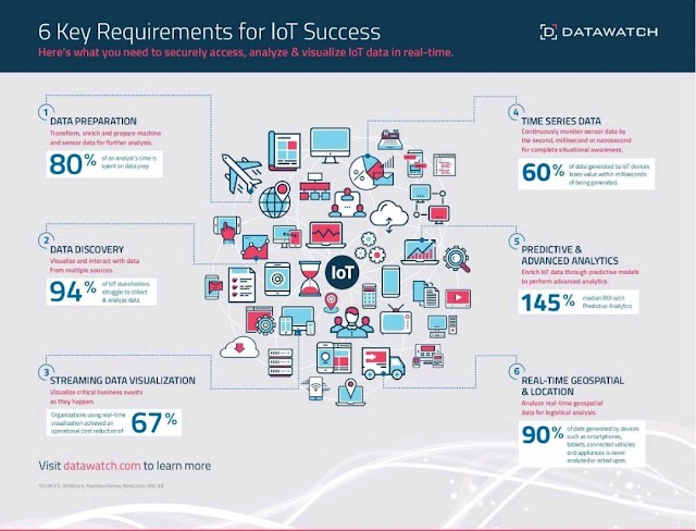 6 requirements for #IOT success