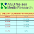 AGB Nielsen National Audience Share for the Month of November