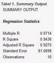 Summary Output Regresi Excel