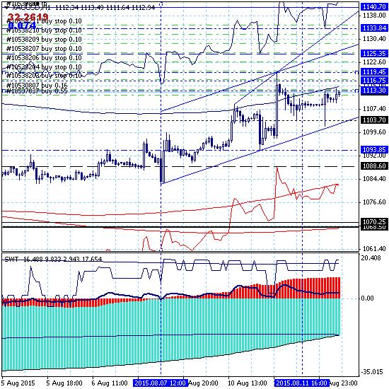 SWT-трейдинг (онлайн). Торгуем продолжение роста золота