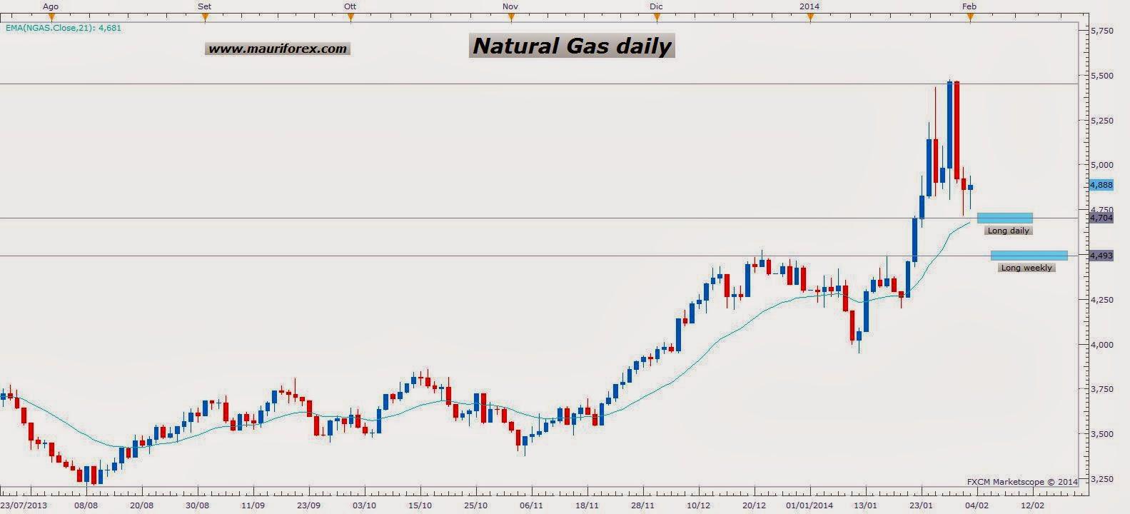 Natural gas forex italia