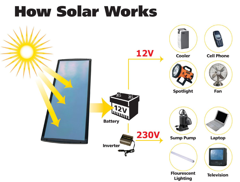 Solar Energy and Its Uses: Solar Energy and Its Uses