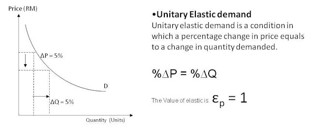 types of elasticity of demand pdf