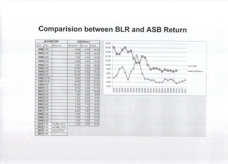 Perbandingan ASB BLR vs Dividen