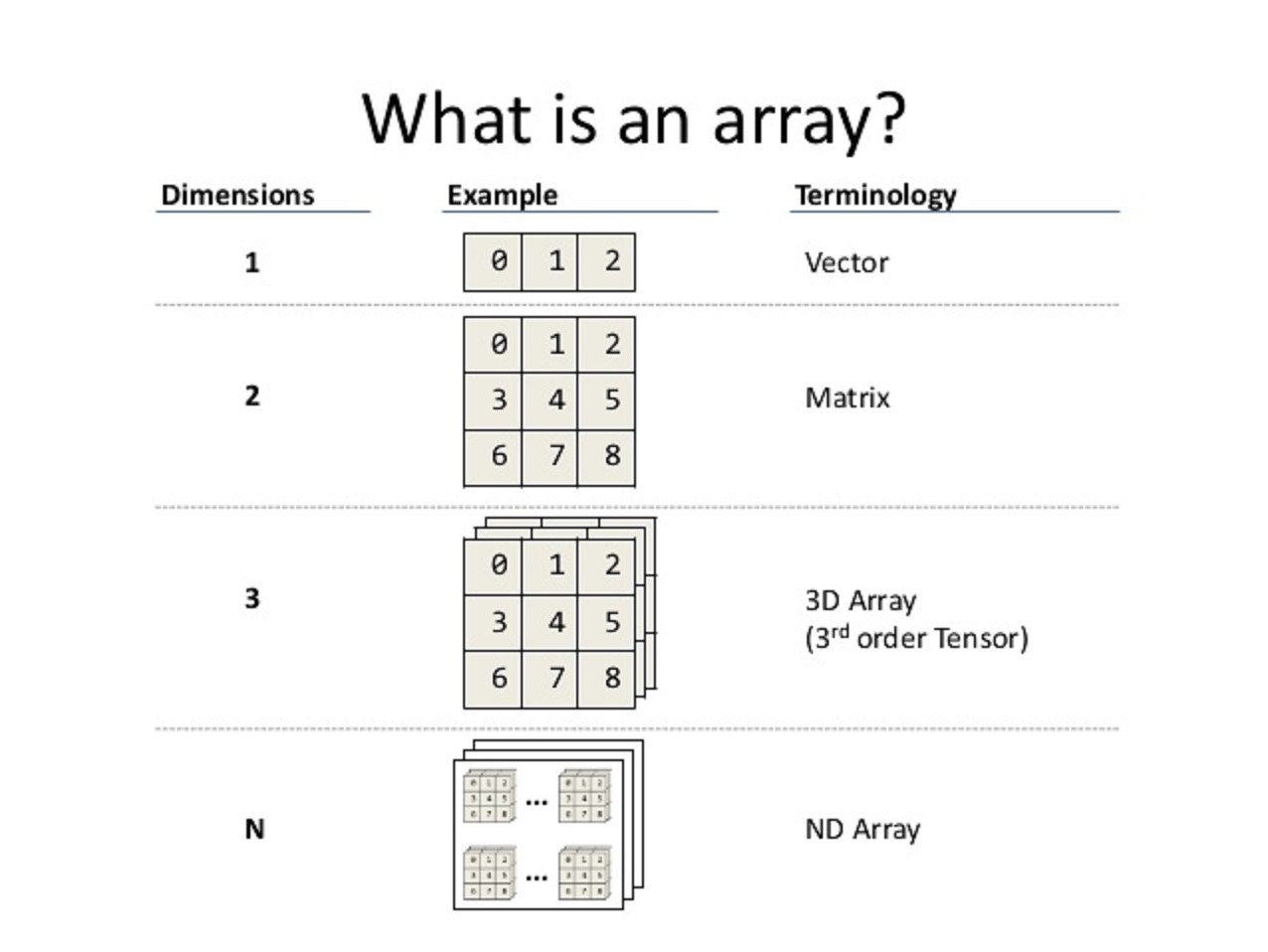 array concepts interview questions answers in java java array concept interview questions and answers in java