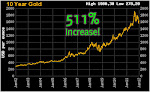 10 Years Gold Chart