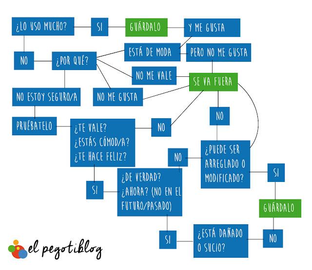 Ordena y minimiza tu armario este otoño - Pegotiblog