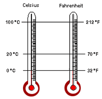 Celsius Thermometer Png Here is the difference...