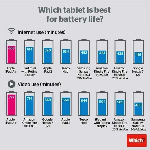 so not only is the ipad by far the most popular of the high end tablets but its status is going by these figures more than justified