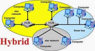 Jaringan Hybrid