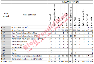 Jadwal PLPG Sertifikasi Guru 2013 Rayon 125 Provinsi Sulawesi Tengah