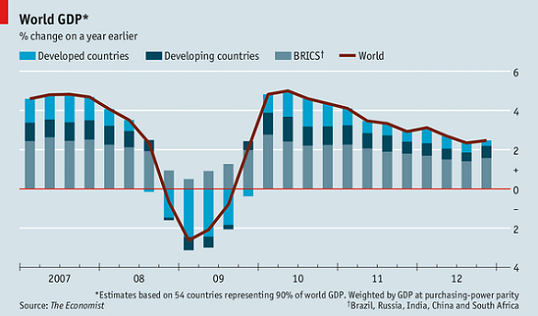 south africa gdp compared to brazils
