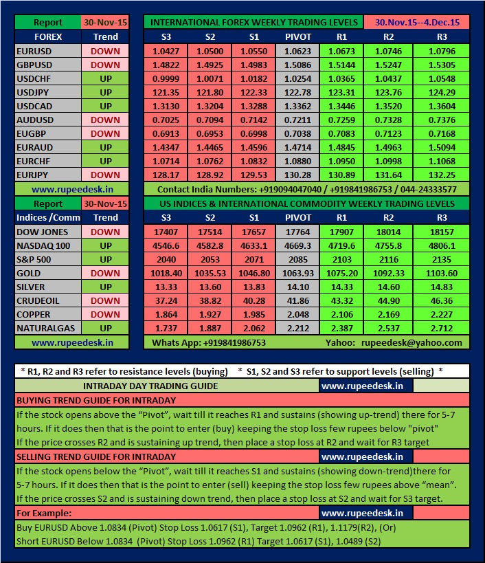 Options trading advisory