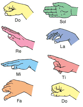 The impact of kodaly hand sign use in a multi lingual middle school