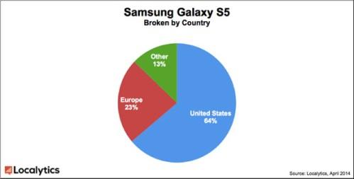 in USA si vendono molti Galaxy S5 più che in Europa