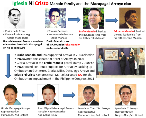 Iglesia Ni Cristo Manalo family and the Macapagal-Arroyo clan