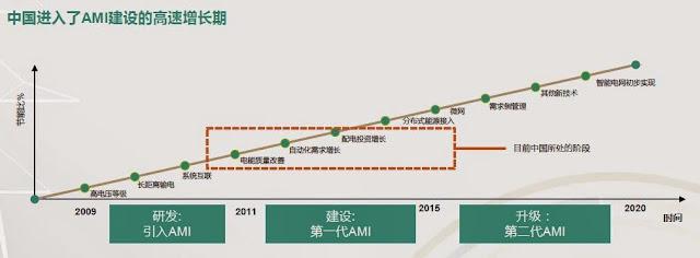 中國進入了AMI建設的高速增長期