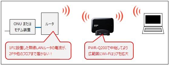 PWR-Q200のWi-Fi中継機利用例