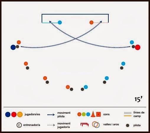 Exercici de futbol: tècnica de tir a porteria - Semicircumferència de precisió