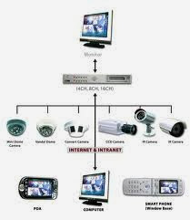 طريقه توصيل كاميرات المراقبة و DVR & IP بالانترنت