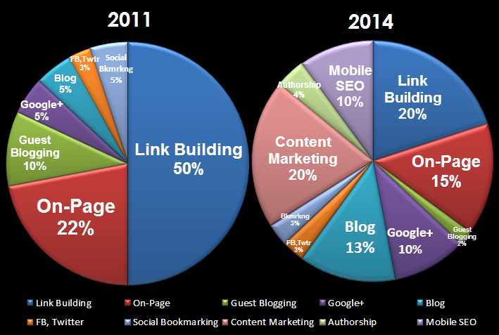 SEO-Trends-&-Techniques-in-2011-Vs-2014