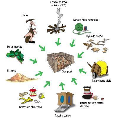 http://3.bp.blogspot.com/-iEXFC9hHpu4/TWgT_wAg0hI/AAAAAAAAAAM/OZvrfcnhEiA/s400/compost.jpg