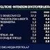Sondaggio EMG per TgLa7: sale Lega, calano Forza Italia ed M5S