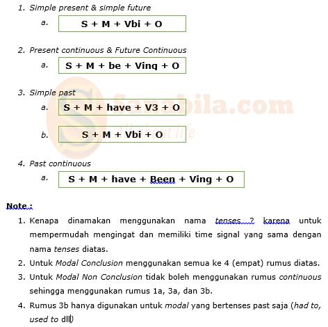 Macam-macam fungsi modal Auxiliary dalam bahasa Inggris