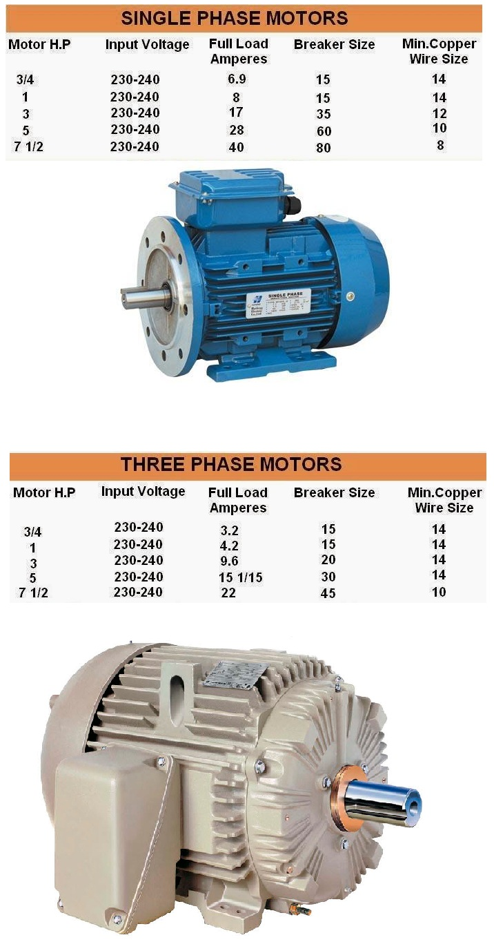 Comparison between 1 phase and 3 phase motors motor hp for 3 phase motor hp to amps